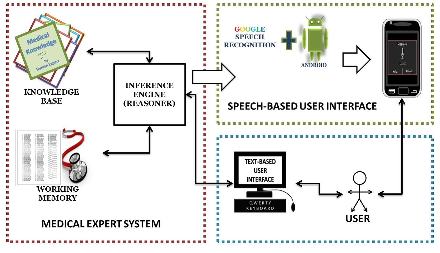 Speech Interface