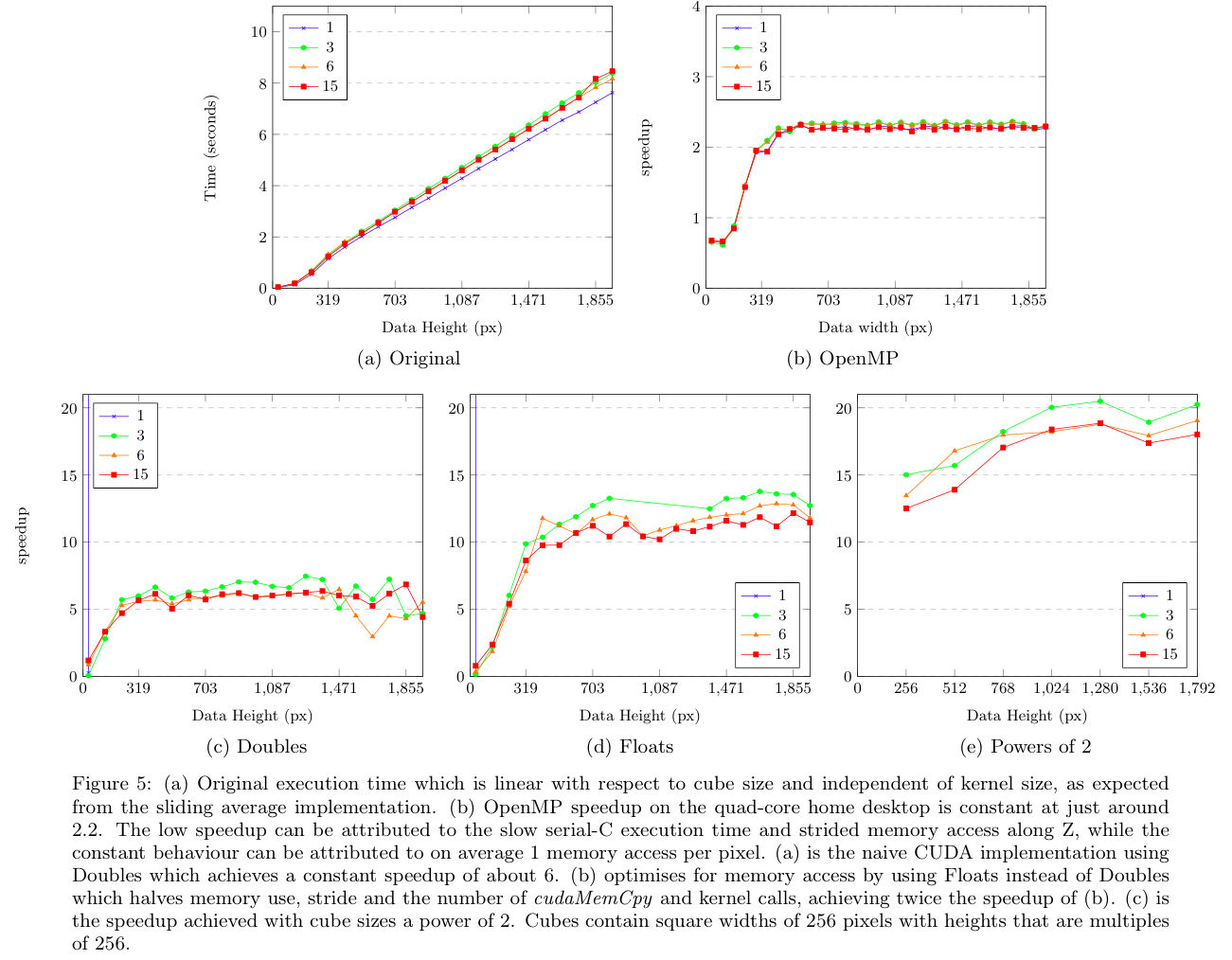 Accelerating Automated Extraction of Radio Astronomical Sources from